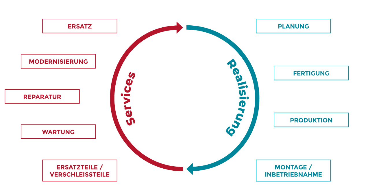 Grafik Lebenszyklus der Zuführtechnik von Köberlein & Seigert