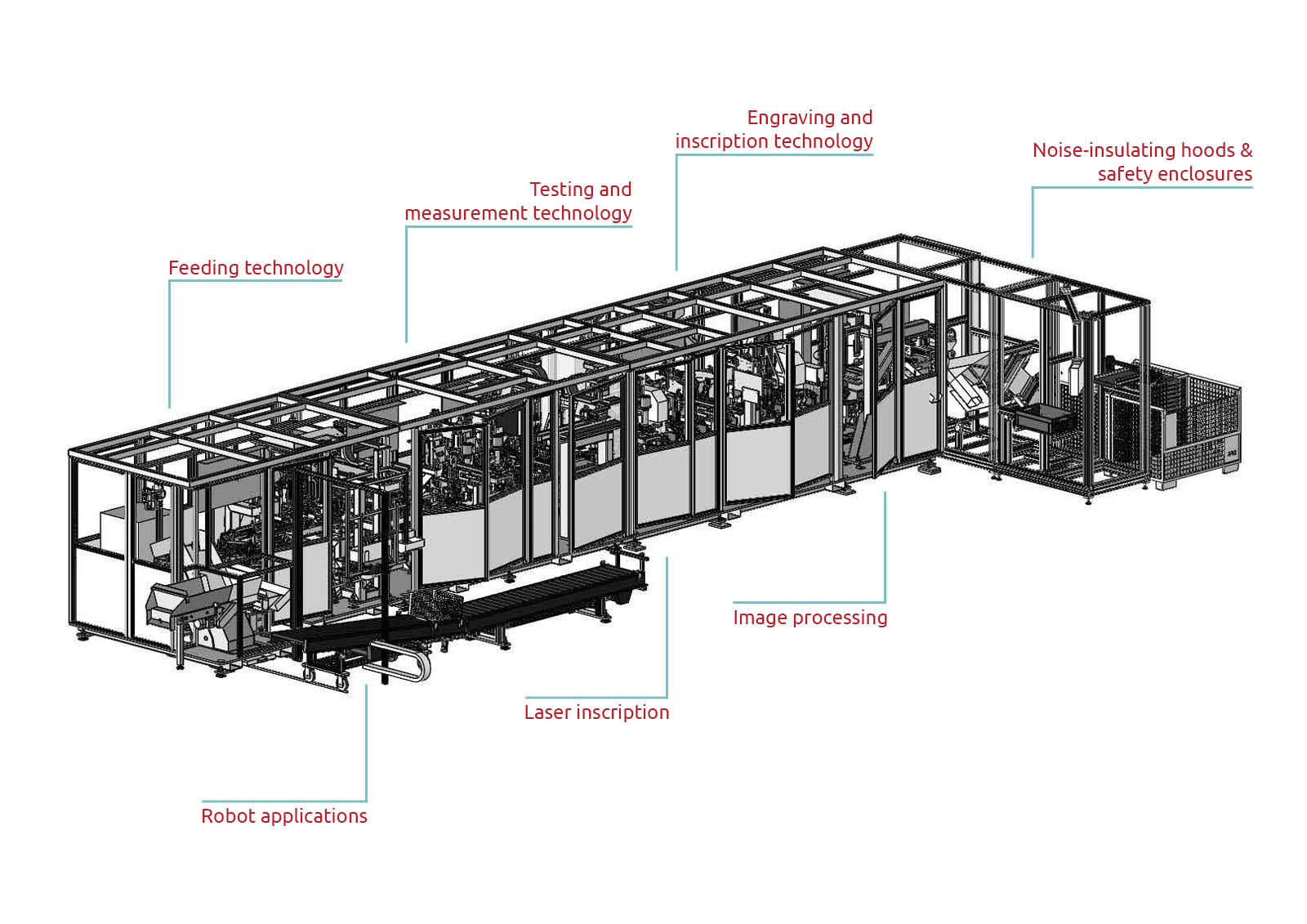 Graphic representation of the integrated feeding solutions from Köberlein & Seigert