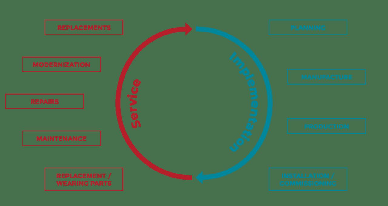 Grafik Lebenszyklus der Zuführtechnik von Köberlein &