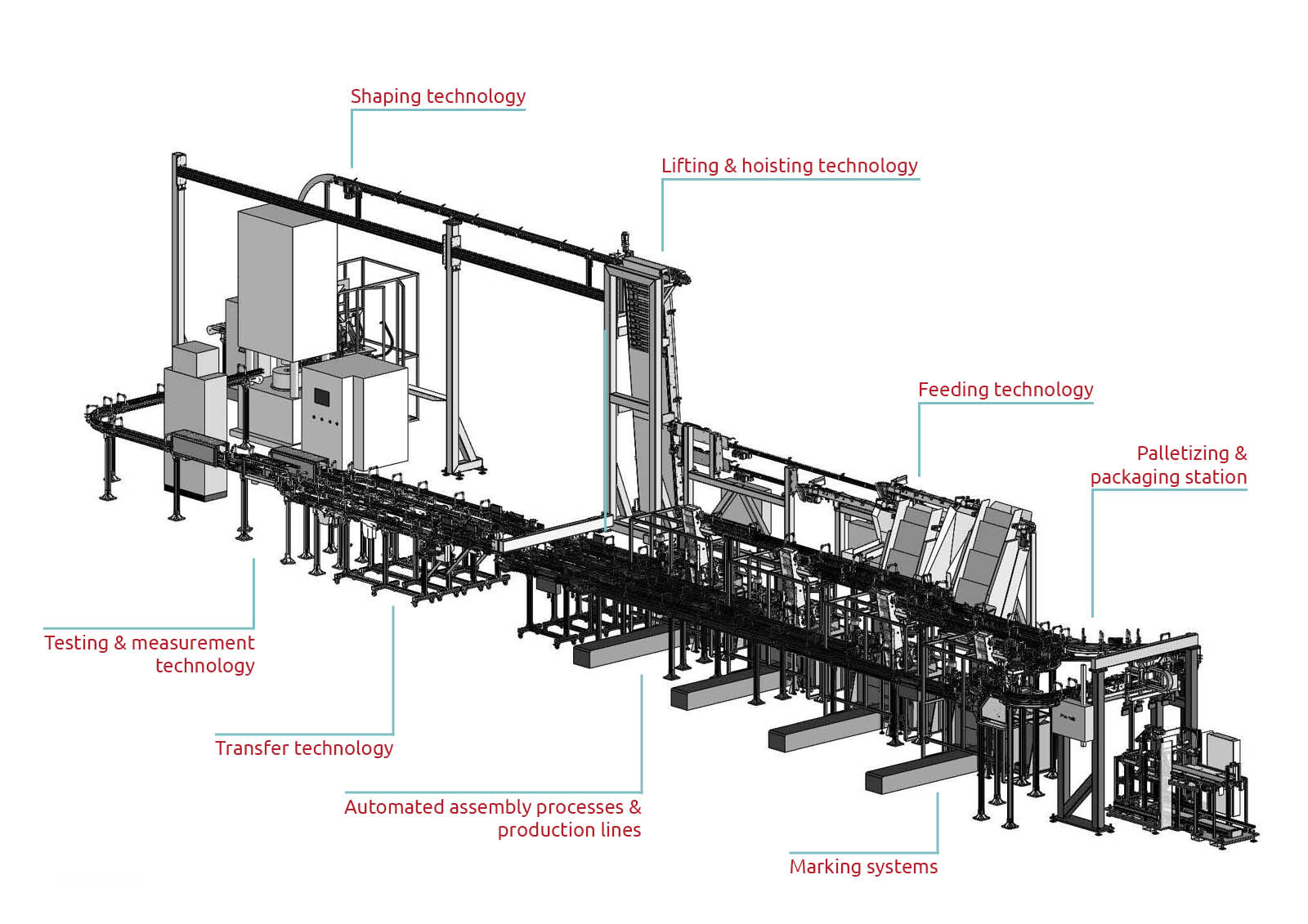 Graphic representation of Interlinking and assembly automation from Köberlein & Seigert